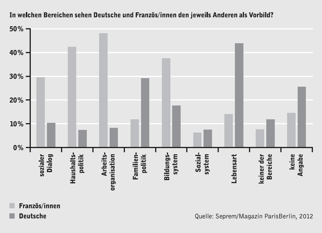 Vorbild: In welchen Bereichen sehen Deutsche und Französ/innen den jeweils anderen als Vorbild?