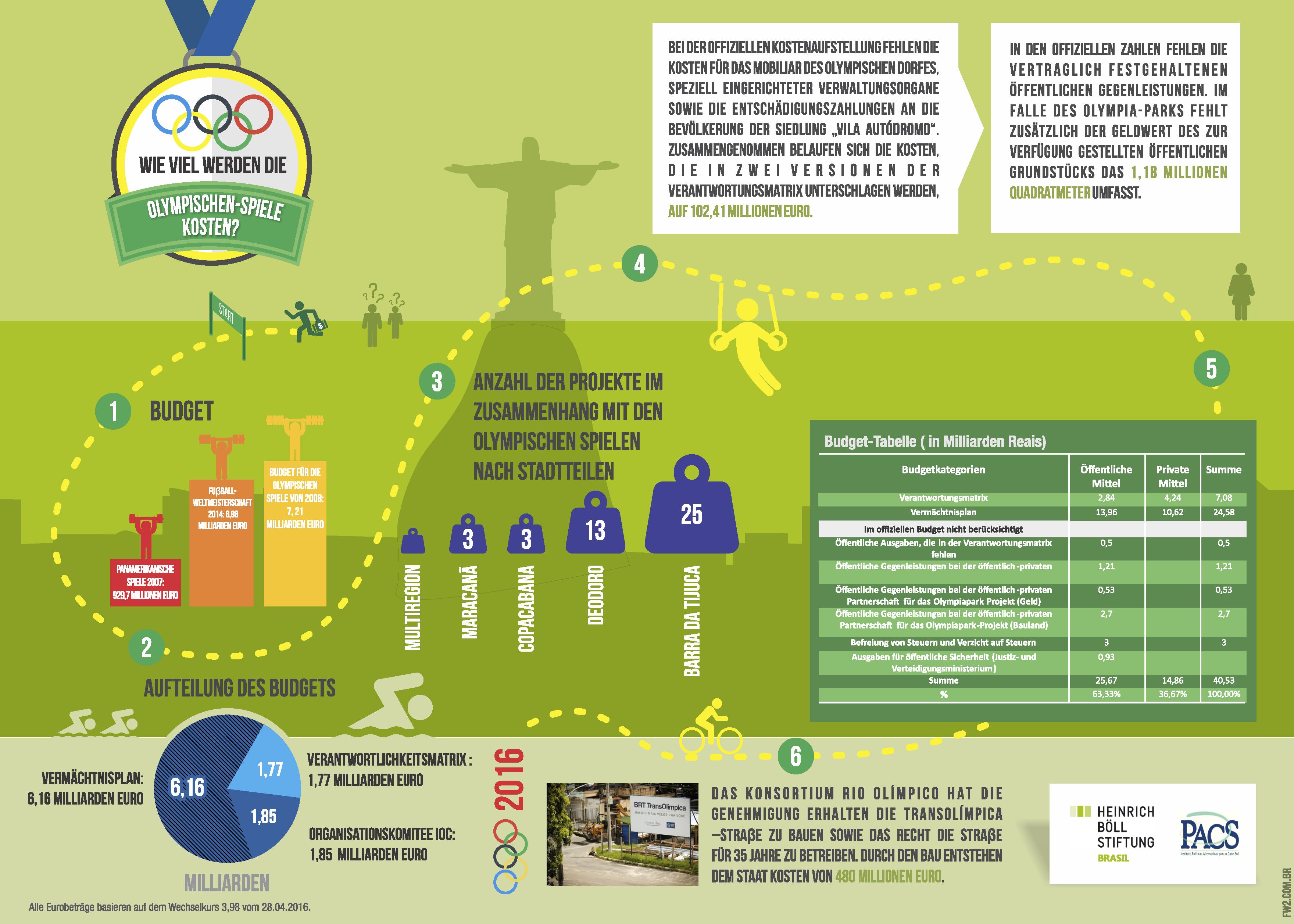 Prezi: Wie viel werden die Olympischen-Spiele kosten?