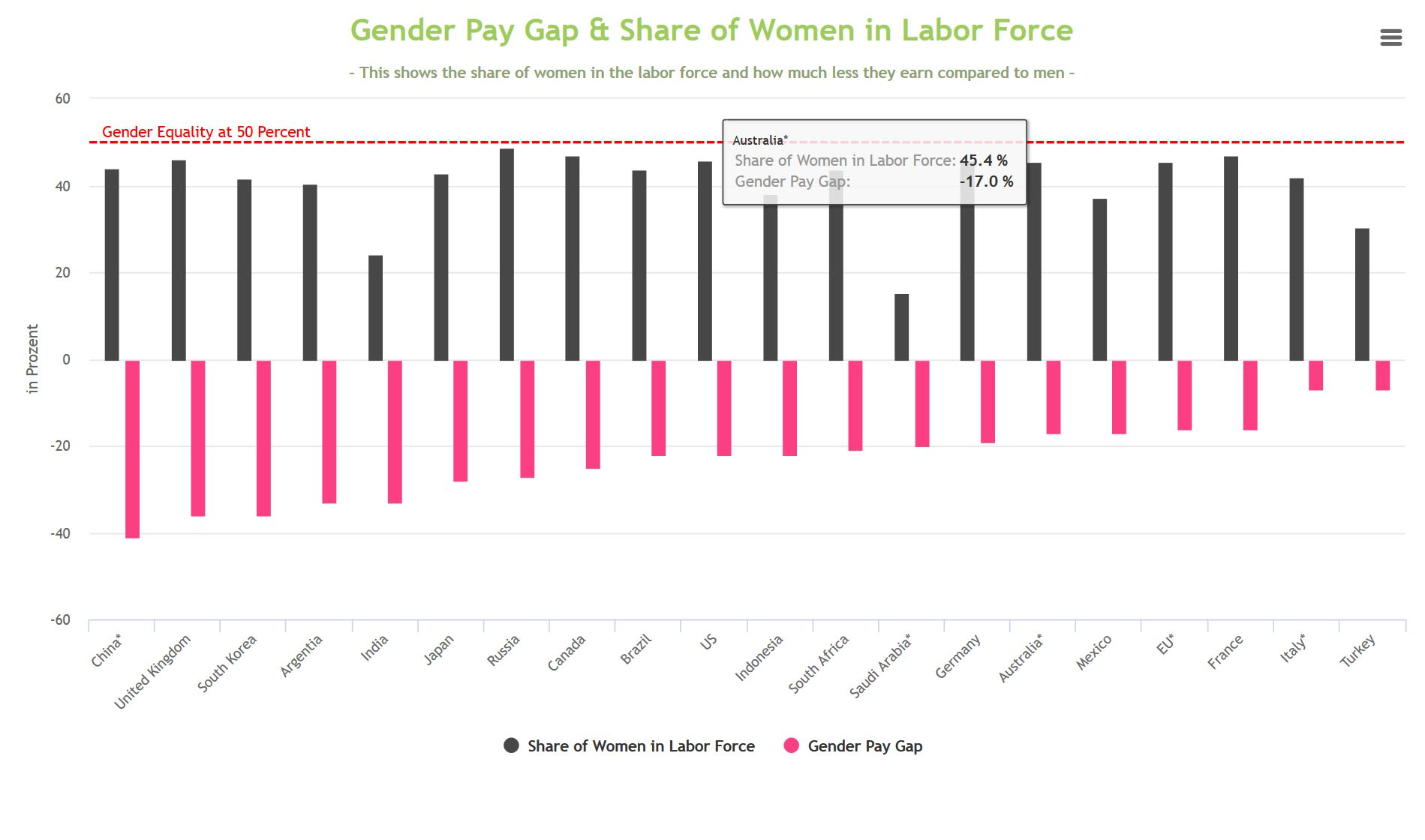 Infographics: Gender Pay Gap and Women in Labor in the G20