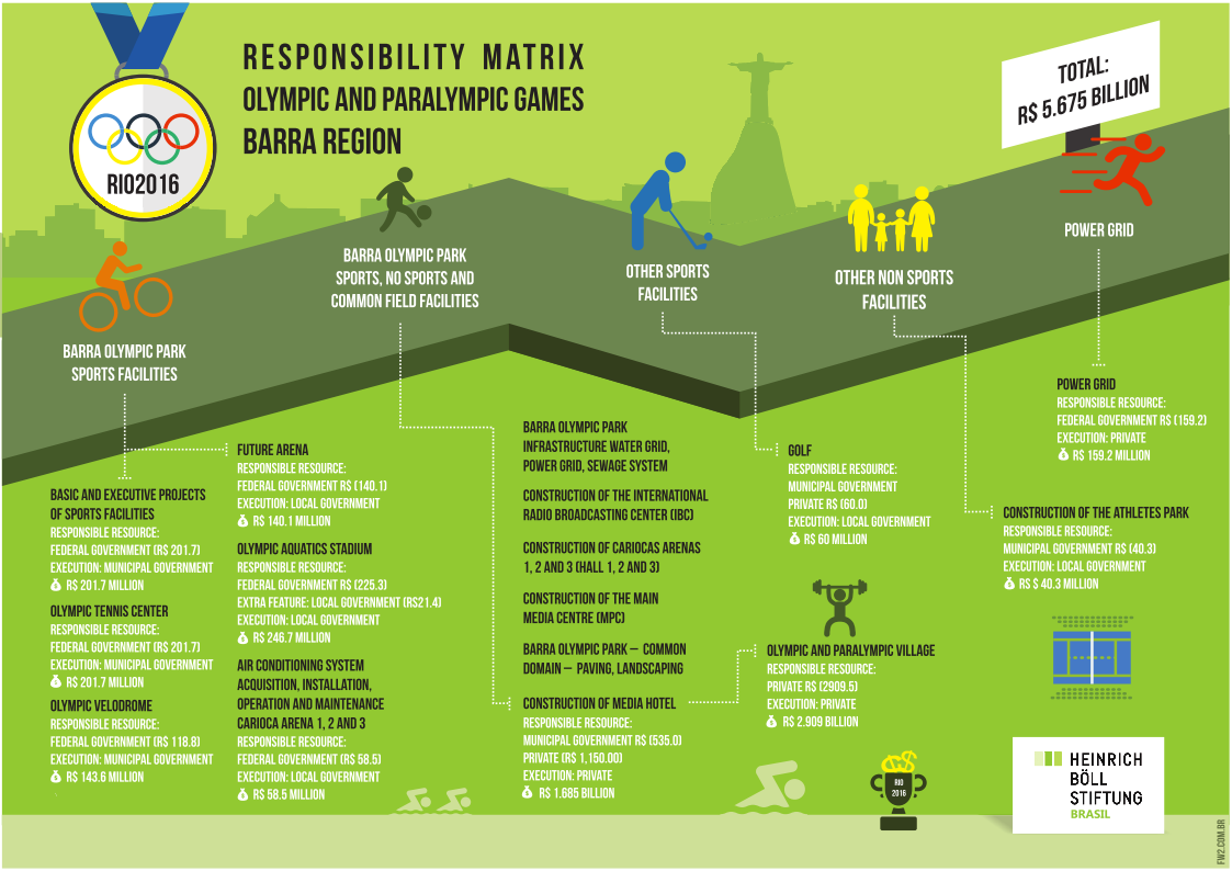 Responsibility matrix Olympic and Paralympic Games Barra region