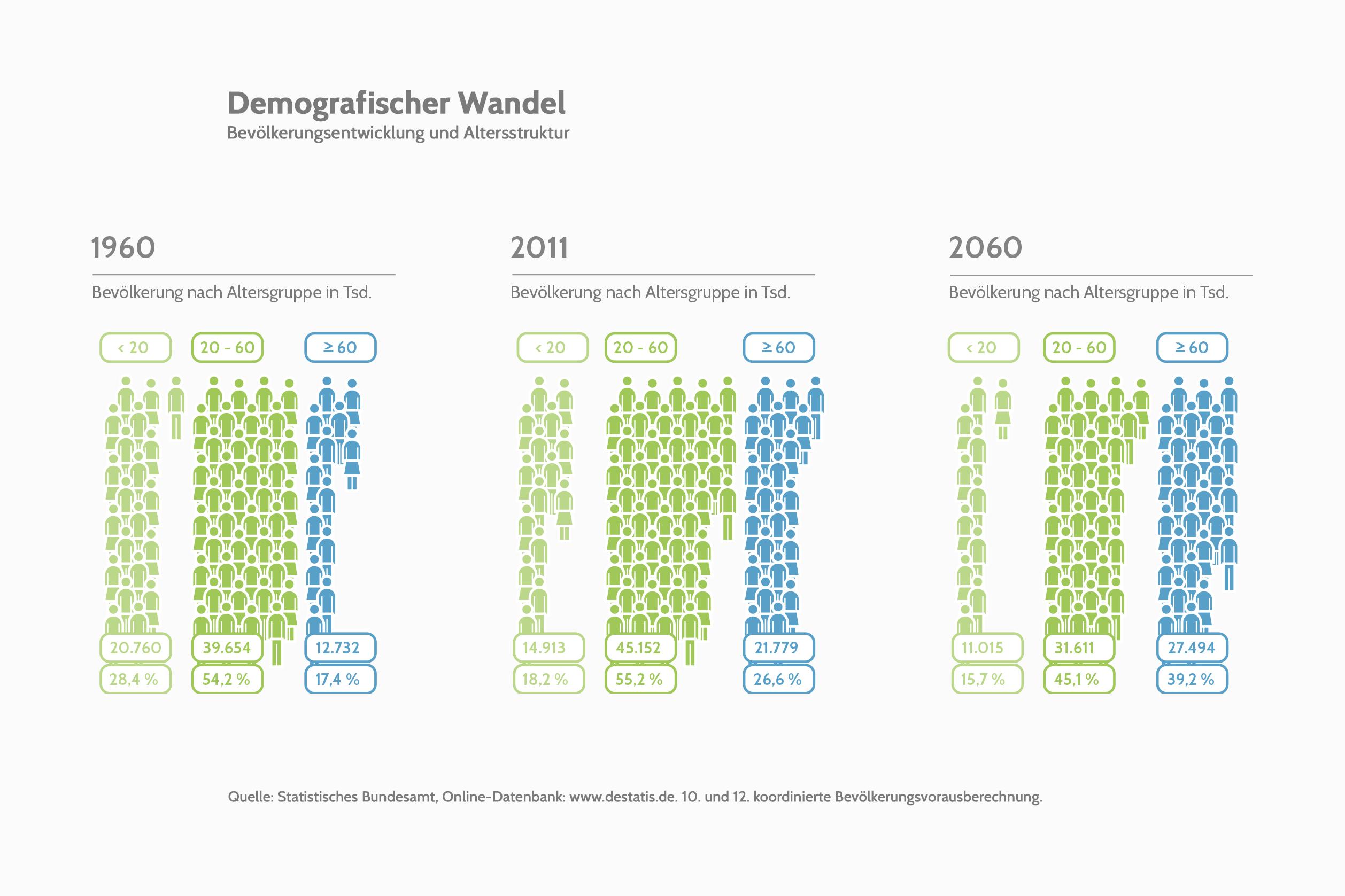 Dossier: Ein neuer Generationenvertrag | Heinrich-Böll-Stiftung