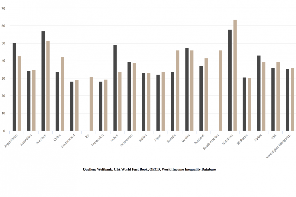 Chart: Trend in Income Distribution over the last Decade