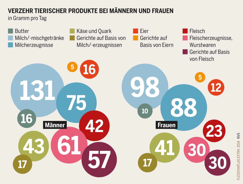Fleischkonsum Abfall Und Verschwendung Heinrich Böll Stiftung