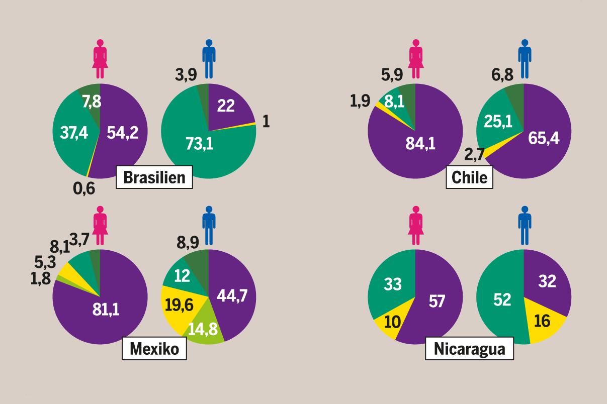 Welcher Staat hat mehr Frauen als Männer?