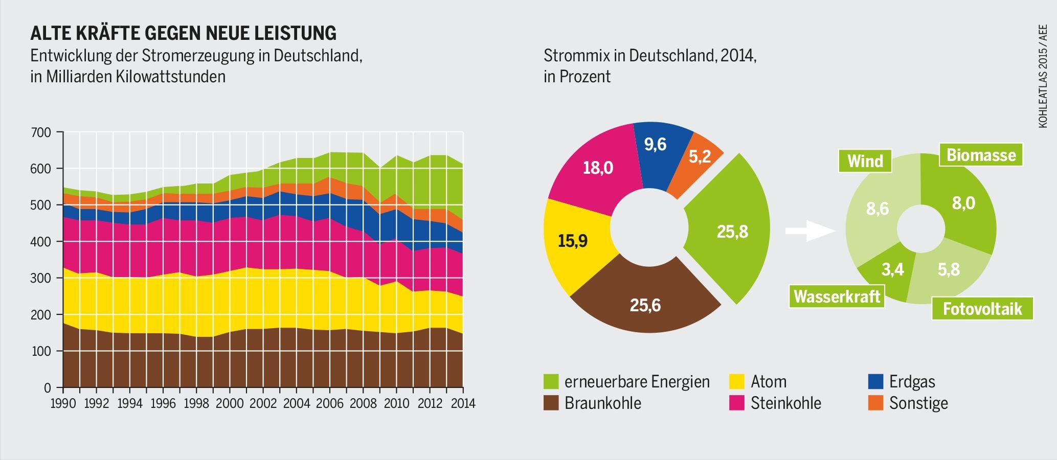 Energiewende Erneuerbare Unter Strom Heinrich Böll Stiftung