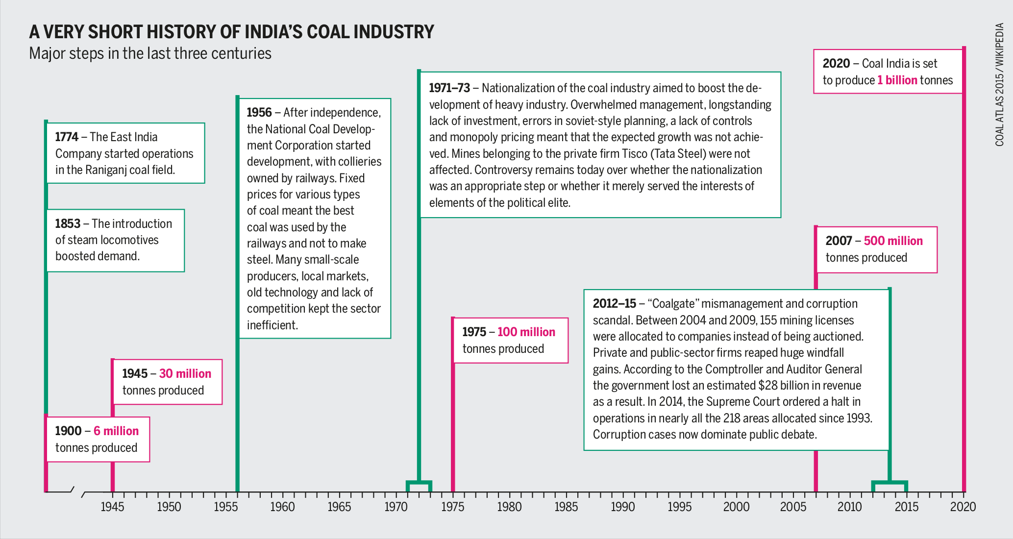 history of indian energy sector Energy in india describes energy and electricity production, consumption and import in india energy policy of india describes the policies and strategies of india for achieving sustainable energy security to its people electricity sector in india is the main article of electricity in india.