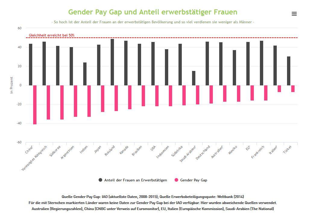 G Pay Deutschland