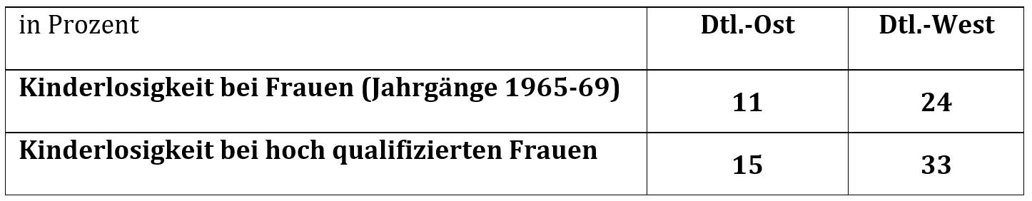 Familienpolitik in Ost- und Westdeutschland und ihre langfristigen ...