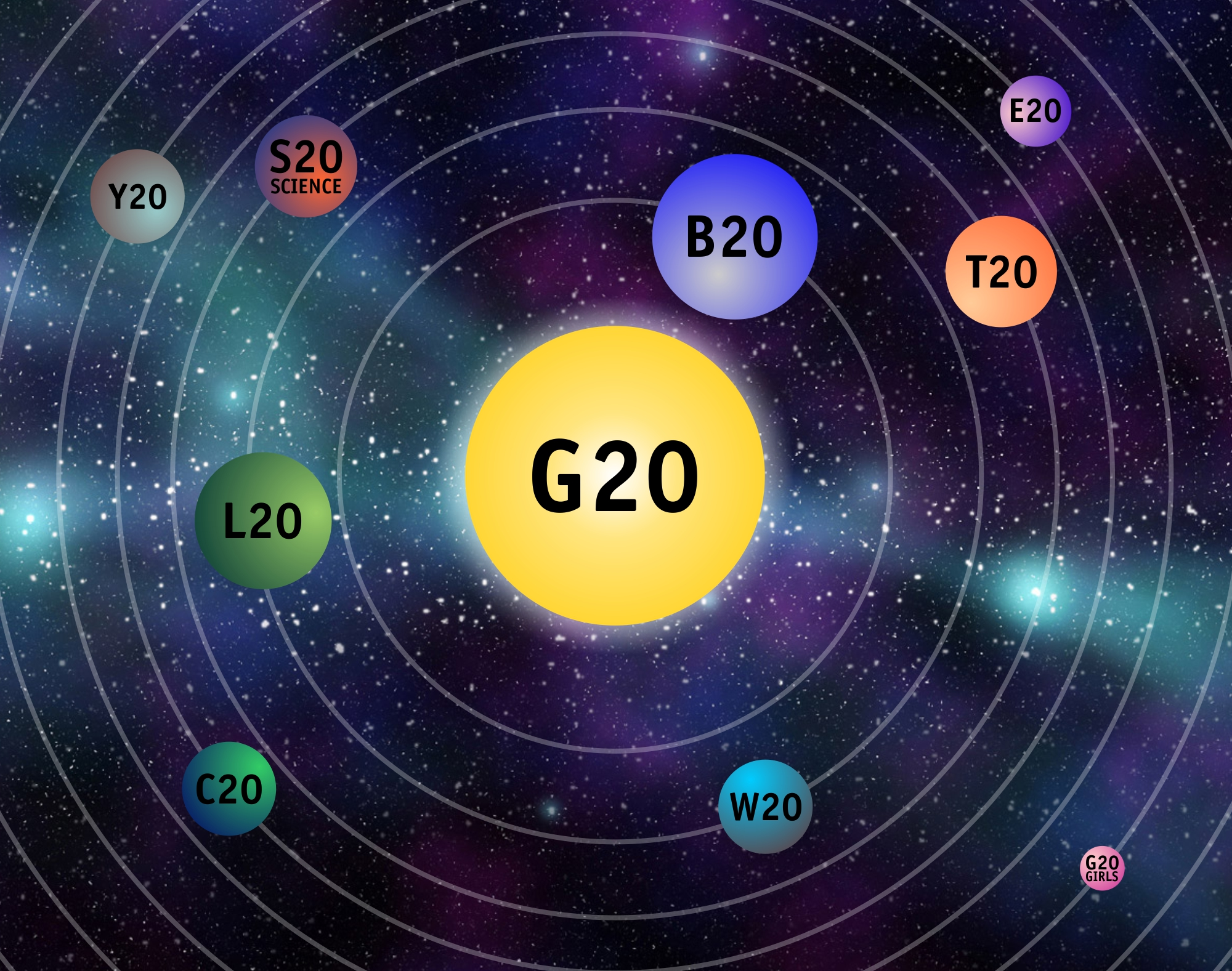 The Solar System Of G20 Engagement Groups Heinrich B 246 Ll
