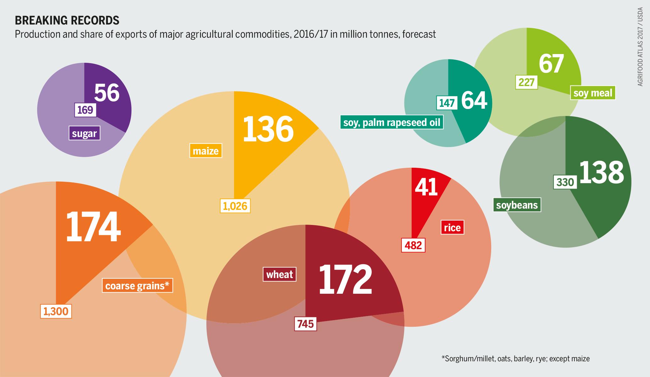 Agricultural traders' second harvest | Heinrich-Böll-Stiftung