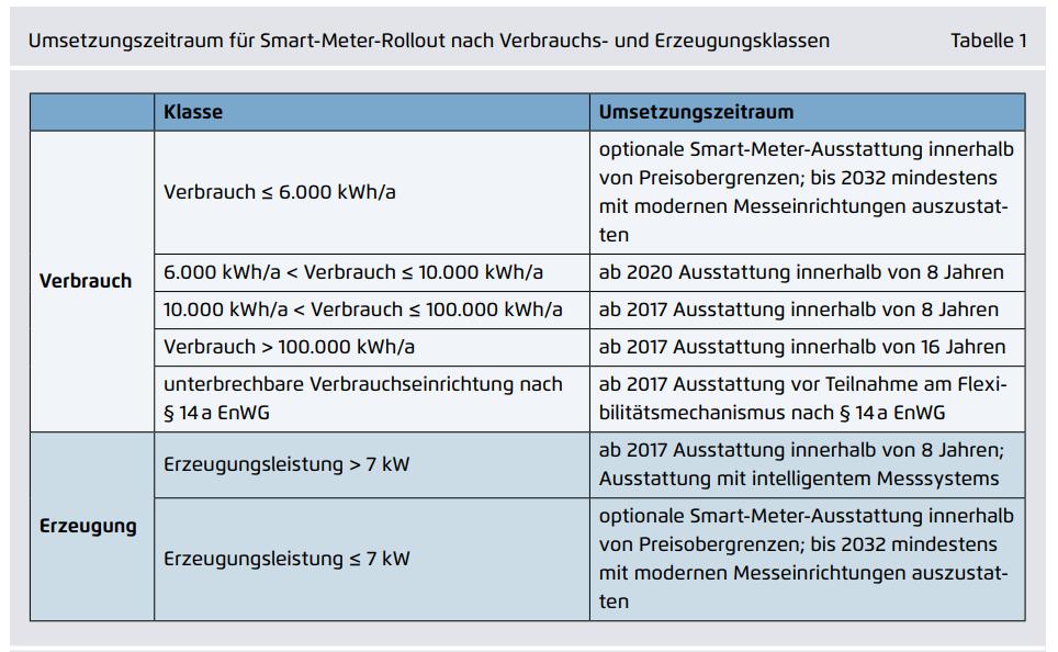Digitale Energiewende? Mit Werten aufladen! | Heinrich-Böll-Stiftung